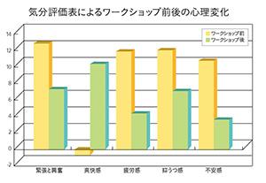 東京・町田市郊外で行った森林ワークショップの後には、図のように「緊張と興奮」「疲労感」「抑うつ感」が相当減少し、逆に「爽快感」は大幅に増加するという結果が得られ、軽井沢の森と共通したリフレッシュ効果が得られた。 上原巌著『森林療法のすすめ』(コモンズ)より